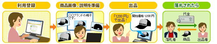宝塚歌劇チケット&グッズ売買するなら!オークション活用お ...